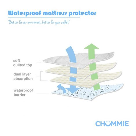 Waterproof mattress protector with 4 layers