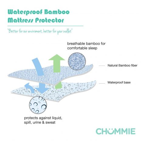 Waterproof Bamboo Mattress Protector - One Stop Bedwetting